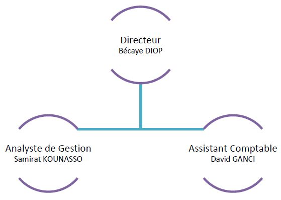 Organigramme du personnel du CGPA